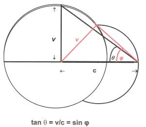 Relativity Circle Diagram tan sin